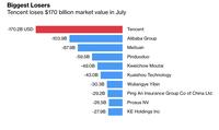 Giá trị vốn hóa của Tencent bay hơi 170 tỷ USD