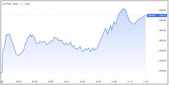 VN-Index tăng mạnh, lấy lại mốc 1.300 điểm