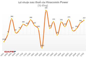 Vinacomin Power (DTK) lãi 465 tỷ đồng trong 6 tháng, hoàn thành 89% kế hoạch năm