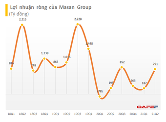 """Thịt mát, mì gói… """"cháy hàng"""" mùa Covid-19: Masan thu về gần 2 tỷ USD doanh thu sau nửa đầu năm"""