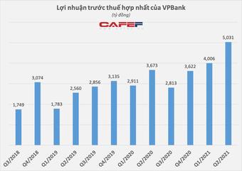 Người nhà Sếp VPBank và công ty liên quan sở hữu lượng lớn cổ phiếu VPB