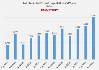 Lộ diện thêm người nhà Sếp VPBank và công ty liên quan sở hữu lượng lớn cổ phiếu VPB