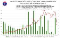 Sáng 31/7 thêm 4.060 ca Covid-19, tăng tốc tiêm hơn 400.000 liều mỗi ngày