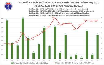 Ngày 1/8: Việt Nam có 8.620 ca COVID-19 ghi nhận tại Hà Nội, TP HCM và 38 tỉnh, thành