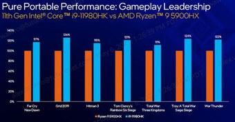 """Thị trường laptop tăng trưởng """"sốc"""" trong nửa đầu năm COVID-19 thứ 2"""