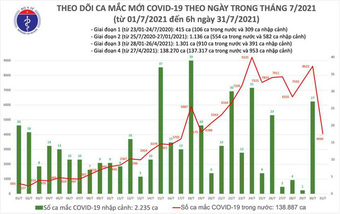 Bản tin COVID-19 sáng 31/7: Hà Nội, TP HCM và 20 tỉnh thêm 4.060 ca mới