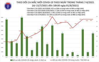 Ngày 1/8 có 8.620 ca Covid-19 mới, thêm 4.423 bệnh nhân xuất viện