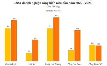 Chủ tịch Hải An (HAH) Vũ Ngọc Sơn: Giá cước vận tải vẫn ở mức cao đến cuối năm 2022, doanh nghiệp cảng biển có đủ cơ sở tiếp tục duy trì mức lợi nhuận tốt