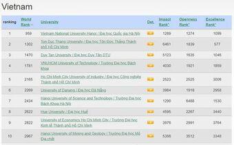 ĐHQG Hà Nội lọt top 1.000 đại học xuất sắc nhất thế giới