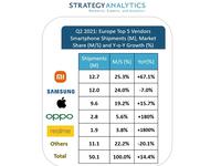 Xiaomi tiếp tục thắng thế trước Samsung và Apple