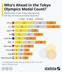 Truyền thông Mỹ bị chê cười vì xếp đội nhà dẫn đầu BXH Olympic