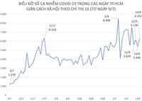 Tình hình dịch COVID-19 tại TP.HCM ngày 14/9