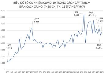 Tình hình dịch COVID-19 tại TP.HCM ngày 16/9