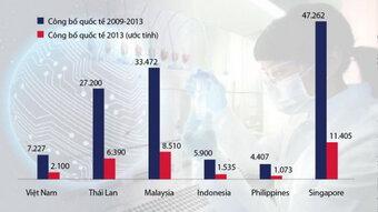 Một mô hình hoạt động khoa học cho Việt Nam