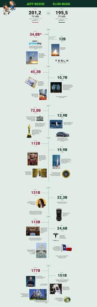 So găng 2 tỷ phú ''kỳ phùng địch thủ'' Jeff Bezos và Elon Musk