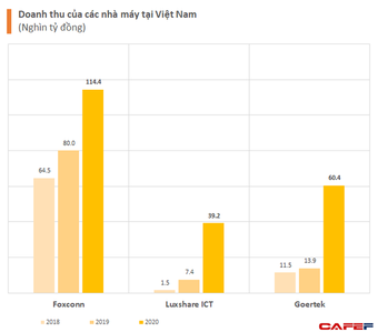 Chuỗi cung ứng của Apple dịch chuyển mạnh mẽ: Từ Foxconn, Luxshare, GoerTek liên tục xây mới nhà máy, đều tăng thêm cả tỷ USD doanh số tại Việt Nam
