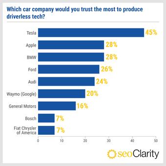 Người Mỹ tin tưởng ''gã khổng lồ'' công nghệ nào nhất?