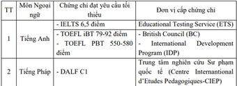 Ngành y khoa Trường ĐH Y Hà Nội: Giỏi tiếng Anh, tiếng Pháp dễ đỗ hơn