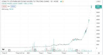 Bị đồn thổi giá hàng loạt cổ phiếu, Louis Capital nói gì?