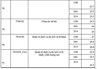 Điểm chuẩn ngành báo chí Trường ĐH KHXH&NV TP.HCM hơn 9 điểm/ môn mới trúng tuyển