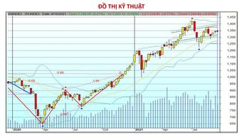 Chứng khoán 17/9: Tìm cơ hội ở nhóm cổ phiếu nào khi VN-Index vượt cản?