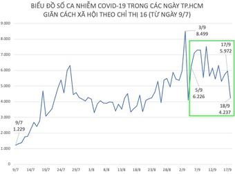 Ngày 18/9, số ca nhiễm COVID-19 ở TP.HCM thấp nhất trong 14 ngày