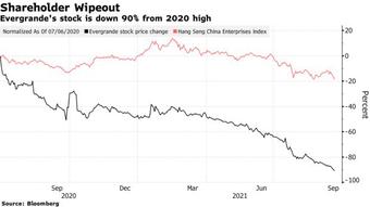 Nguy cơ toàn bộ thị trường bất động sản và hệ thống tài chính rung chuyển, Trung Quốc sắp phải đối mặt với ác mộng?