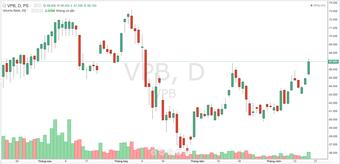 VPBank được chấp thuận tăng vốn điều lệ thêm hơn 19.700 tỷ đồng