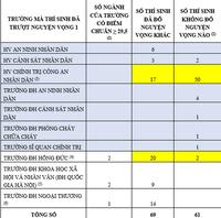 Bộ GD&ĐT thông tin về 61 thí sinh có điểm thi từ 29,5 trở lên không trúng tuyển