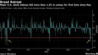 """""""Bom nợ"""" Evergrande khiến thị trường toàn cầu rung chuyển: Dow Jones mất hơn 600 điểm, S&P 500 tệ nhất từ tháng 5, Bitcoin giảm 10%"""