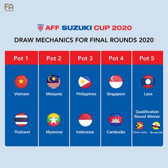 AFF Cup 2020 đổi nhóm hạt giống so với dự kiến, ĐT Việt Nam có thể gặp những đối thủ nào?