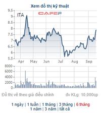 Đại học Tân Tạo đăng ký mua 10 triệu cổ phiếu ITA