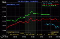 """""""Nỗi sợ Evergrande"""" đẩy vàng tăng giá, chuyên gia khuyên mua bán cẩn trọng"""