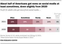 Gần nửa dân số Mỹ nhận tin tức từ mạng xã hội