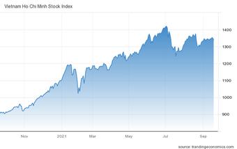 Góc nhìn CTCK: Ổn định sau phiên biến động mạnh, VN-Index có thể trở lại vùng 1.350 điểm