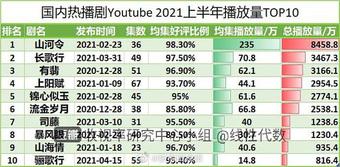"""Top 10 phim Trung ẵm view YouTube khủng nhất nửa đầu 2021: Nhiệt Ba - Triệu Lệ Dĩnh cộng lại vẫn """"hít khói"""" hạng 1"""