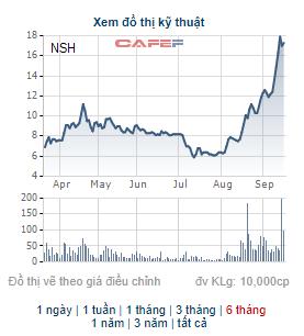 NSH vẫn duy trì giao dịch vùng giá cao, Chủ tịch HĐQT Nhôm Sông Hồng đăng ký mua lượng lớn cổ phiếu