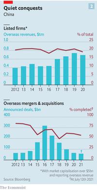 Trung Quốc - ''nhà đầu tư'' lớn nhất thế giới: Sở hữu 3.400 công ty đa quốc gia, tạo ra ''thế lực'' trên mọi mặt trận từ công nghệ đến thời trang