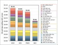 Xe hybrid – Bước đệm quan trọng của ngành ô tô Việt Nam trước thời xe điện