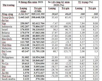 Gần 3,2 triệu tấn phân bón đã được nhập khẩu về Việt Nam