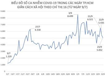 Tình hình dịch COVID-19 tại TP.HCM ngày 23/9
