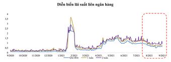 Cầu tín dụng sẽ bật tăng từ nay đến cuối năm?