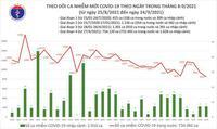 Bản tin COVID-19 ngày 24/9: 8.537 ca nhiễm mới tại Hà Nội, TP HCM và 32 tỉnh, giảm gần 1.000 ca so với hôm qua
