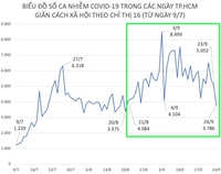 Dịch COVID-19 tại TP.HCM: F0 ngày 24/9 thấp hơn 34 ngày trước đó