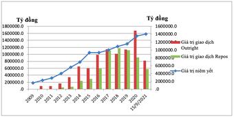 Thị trường TPCP chuyên biệt và dấu ấn 12 năm hoạt động và phát triển