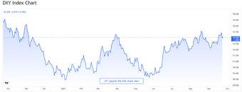 Tỷ giá USD, Euro ngày 24/9: Kinh tế phục hồi, USD quay đầu giảm