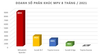 Doanh số Mitsubishi Xpander giảm xuống dưới 100 xe trong tháng 8/2021