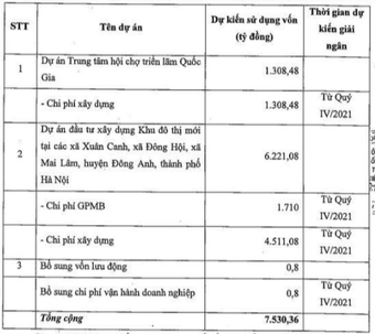 Vefac (VEF): Điều chỉnh phương án sử dụng vốn đợt chào bán 753 triệu cổ phiếu cho cổ đông hiện hữu