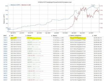 ''Cá voi'' tiếp tục bắt đáy Bitcoin
