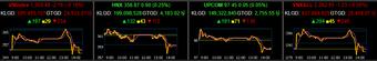 Cổ phiếu ngân hàng tiếp đà tăng vẫn không cứu được VN-Index thoát sắc đỏ
